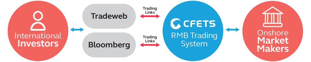 RMB trade flow